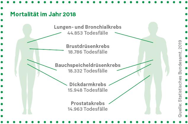 Grafik: Mortalität im Jahr 2018