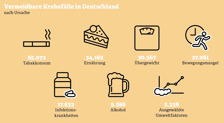 Grafik: Vermeidbare Krebsfälle in Deutschland
