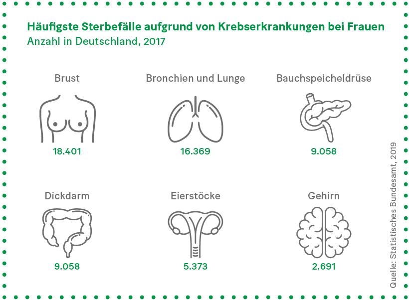 Grafik: Häufigste Sterbefälle aufgrund von Krebserkrankungen bei Frauen